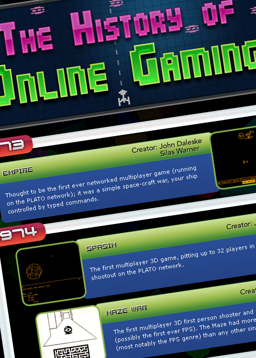 The History of Online Gaming - infographic
