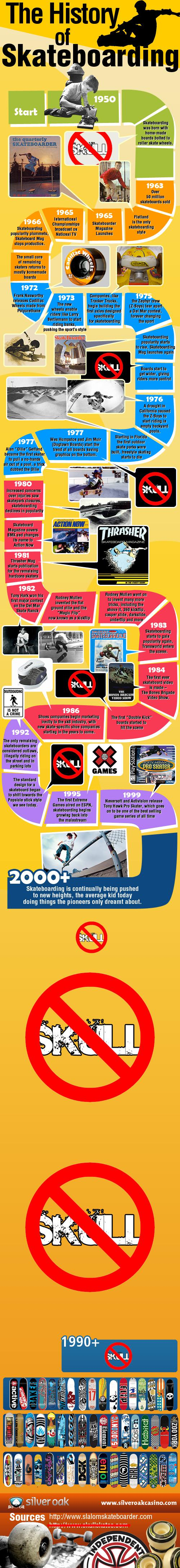 history-of-skateboarding-infographic