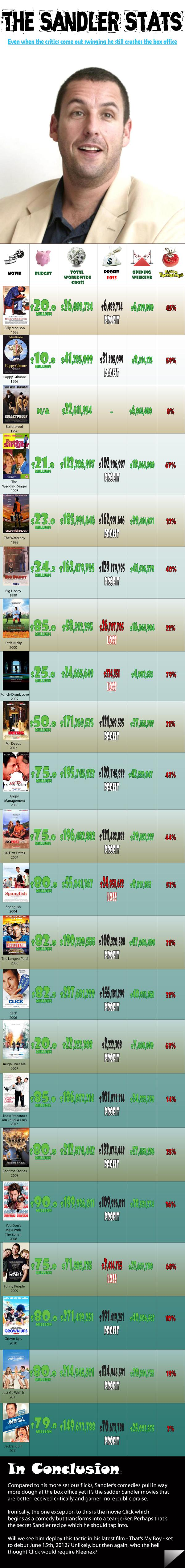 Adam Sandler Box Office Success