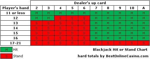 blackjack-hit-or-stand-hard-chart