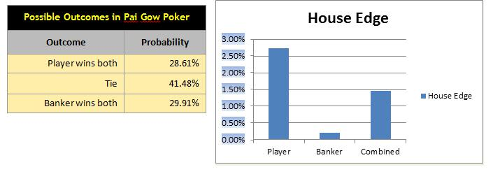 probability article - house edge pai gow